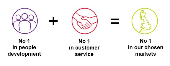 People + Service = Market